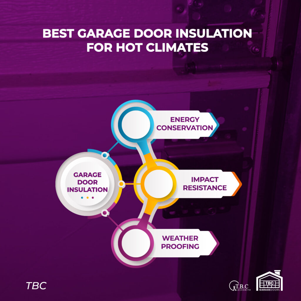 Best Garage Door Insulation for Hot Climates