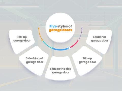 Five Styles of Garage Door