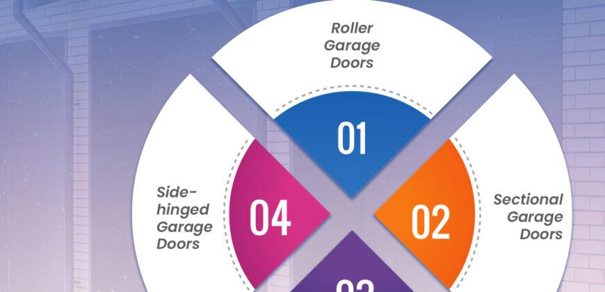 What is the most secure garage door
